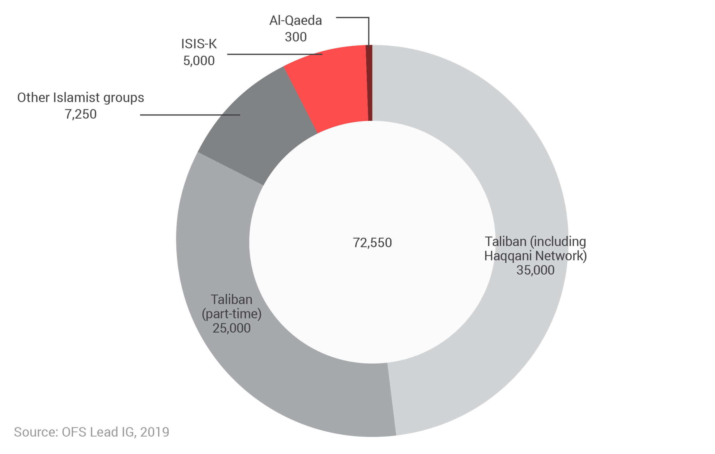 U.S. estimates of enemy forces in Afghanistan.png