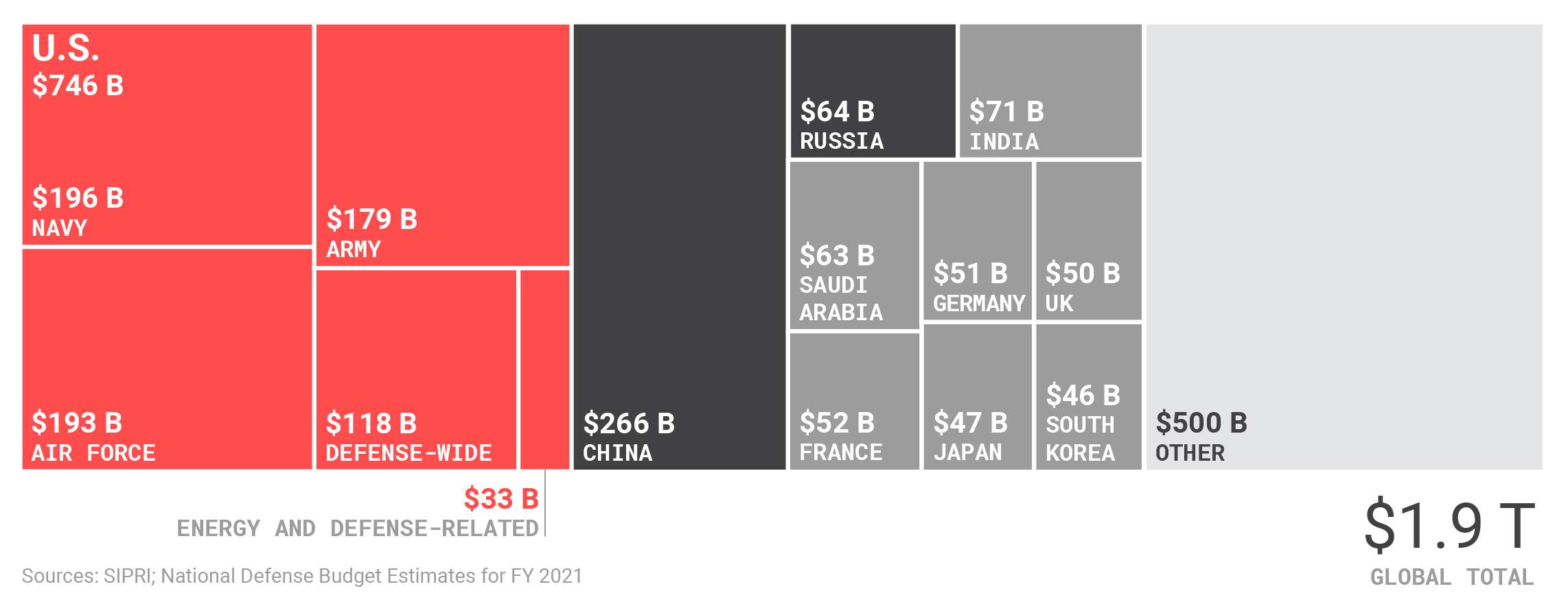 U.S. military spending compared to allies and competitors.png
