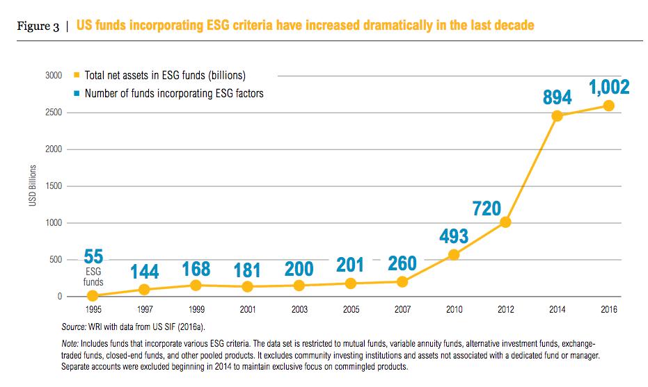 Chart via  World Resources Institute