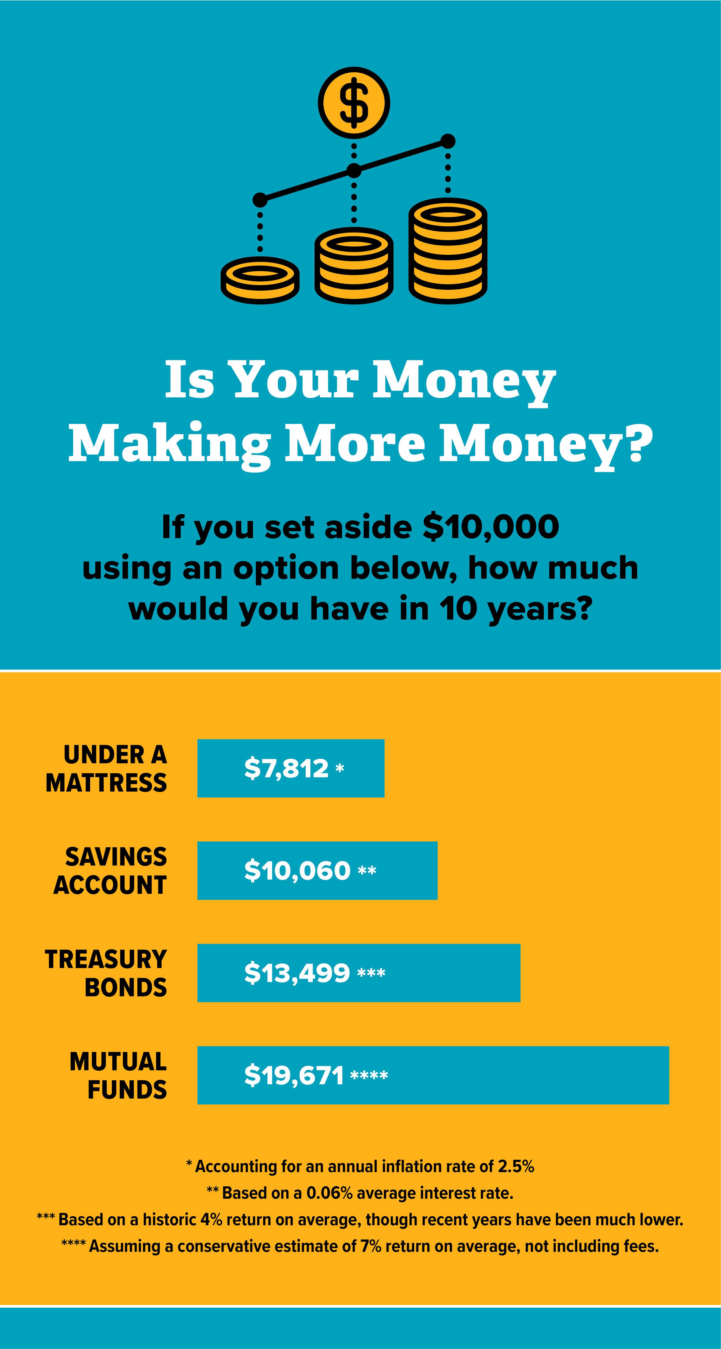 Is Your Money Making Money.jpg