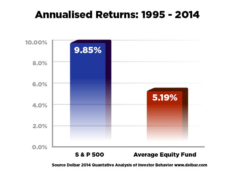 Annualised Returns