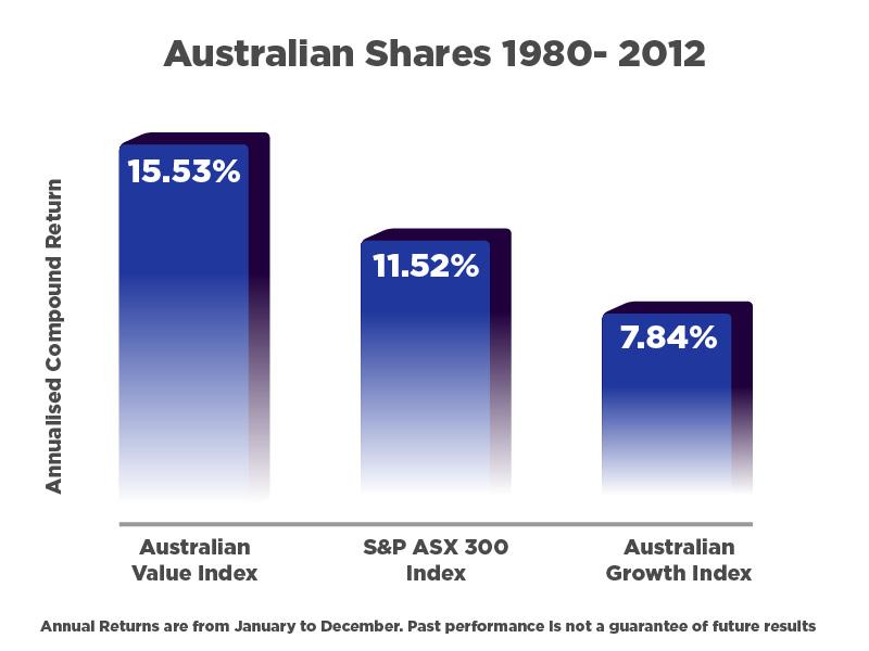 Australian Shares 1980 - 2012