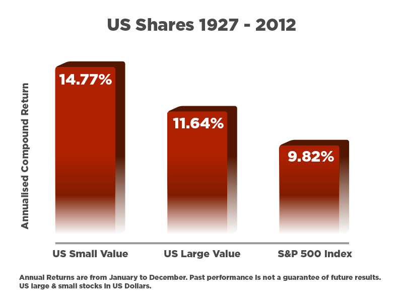 US Shares 1927-2012