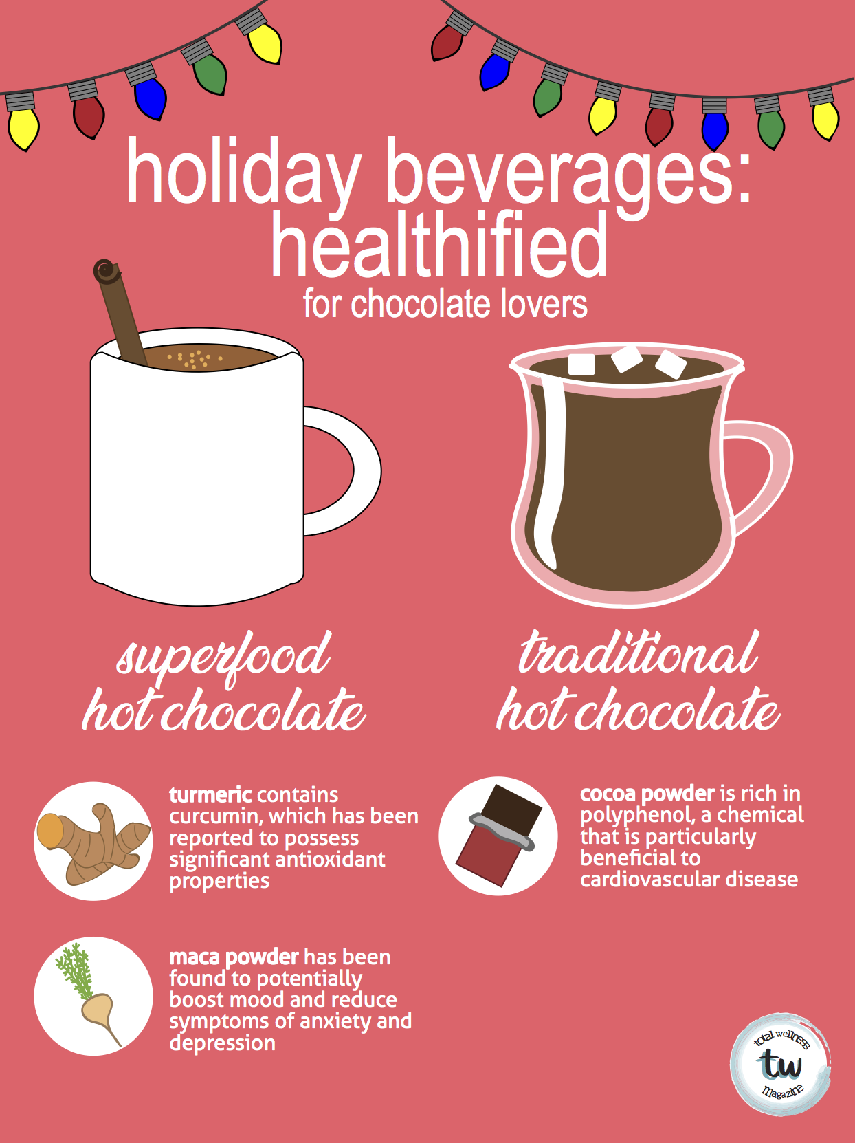 Holiday Beverages Healthified (FOR CHOCOLATE LOVERS) - TW Magazine.png