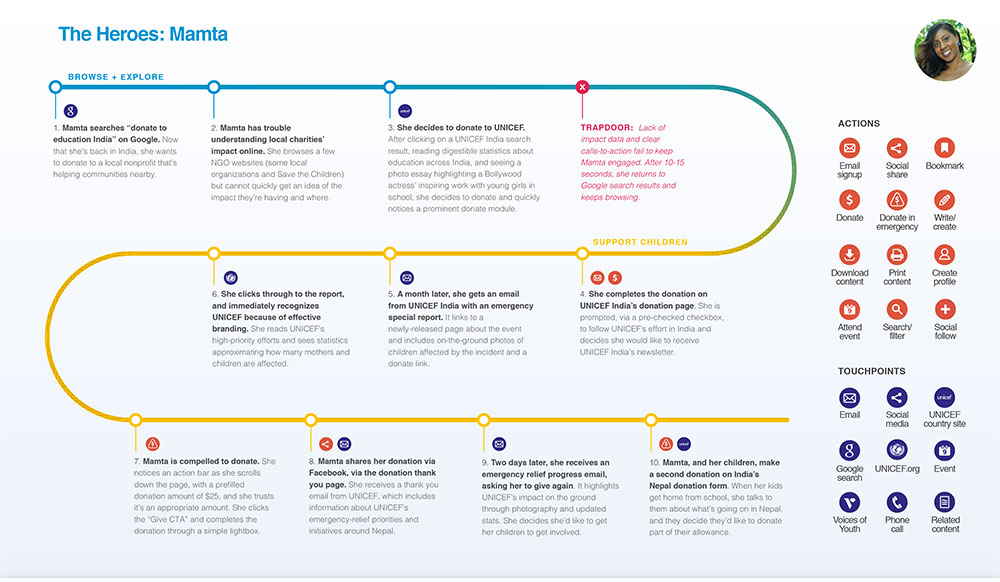 A user journey for UNICEF HQ's digital transformation
