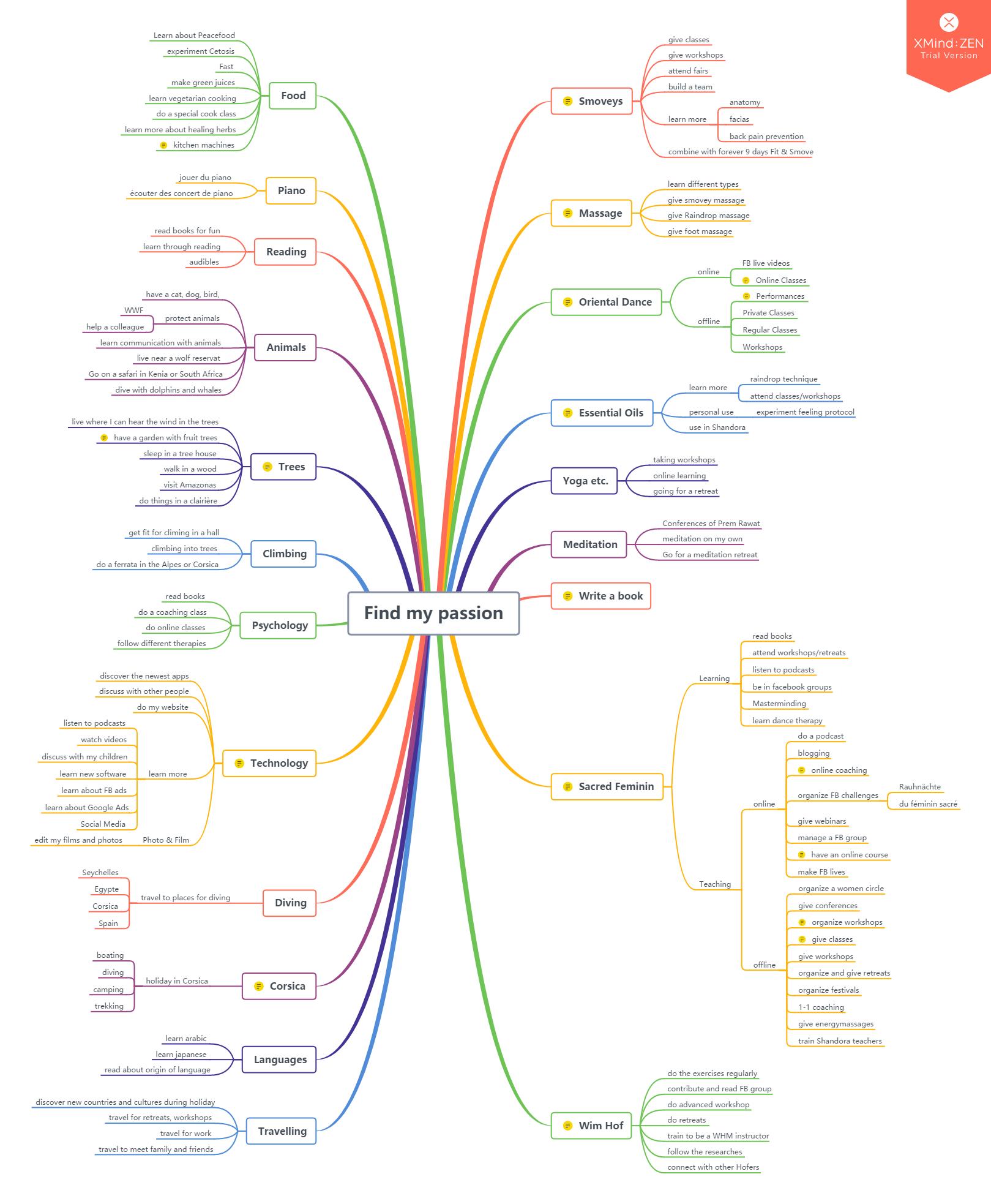 Voici la mind-map de toutes mes passions
