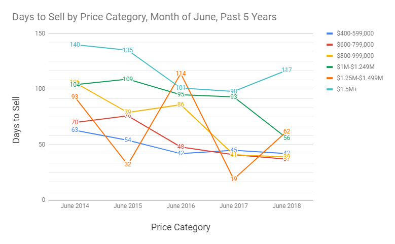 days-to-sell-by-price-category-month-of-june-5-year-historical.jpg