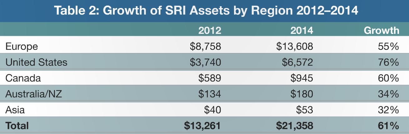 In billions of US dollars. Source: 2014 Global Sustainable Investment Review