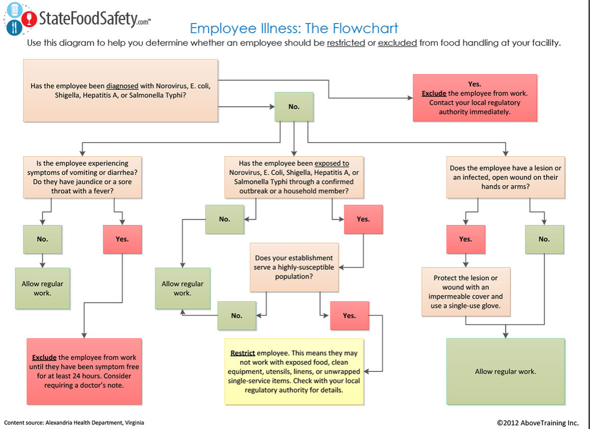 Flowchart :Should your employee stay at home?