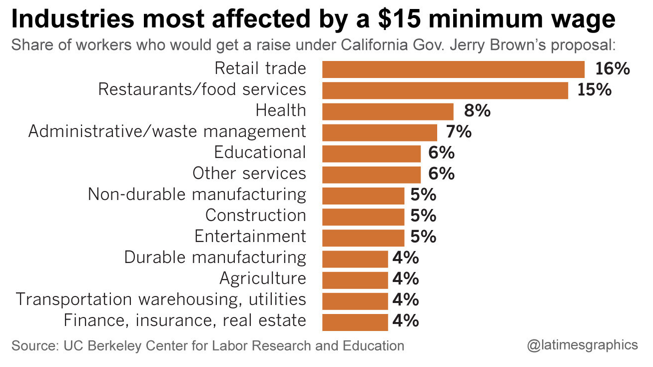 According to UC Berkeley Center for Labor Research and Education, restaurants and the retail industry will make up 30% of those affected by the California minimum wage increase.