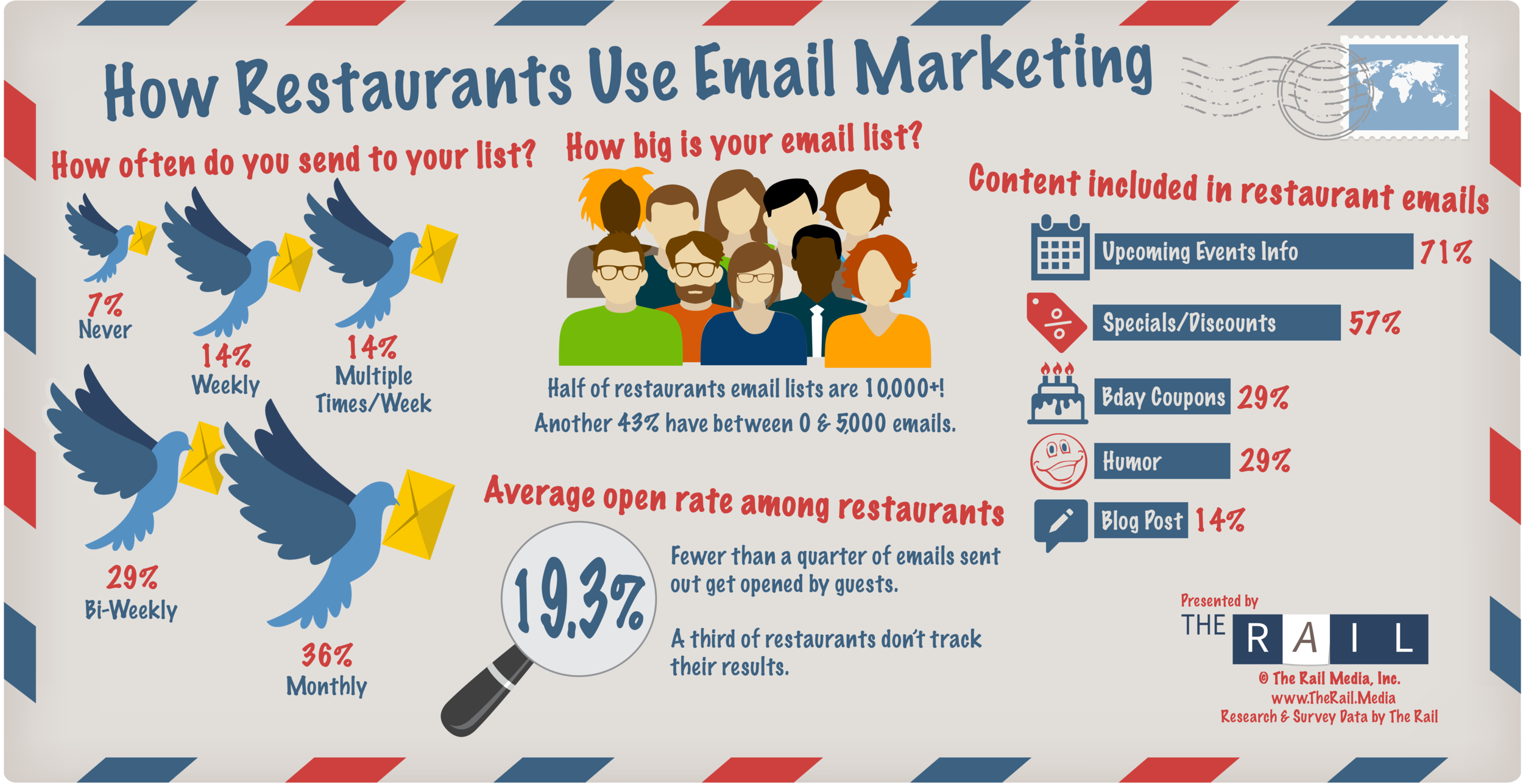 How bars & restaurants use email marketing