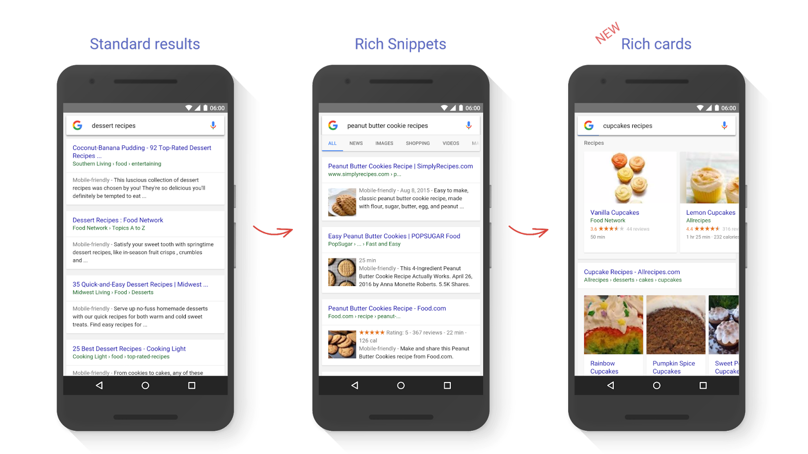 The evolution of Google's 'rich' search engine.