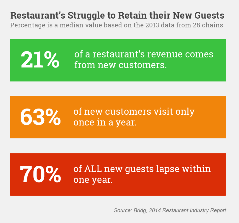Restaurants struggle to retain their new guests