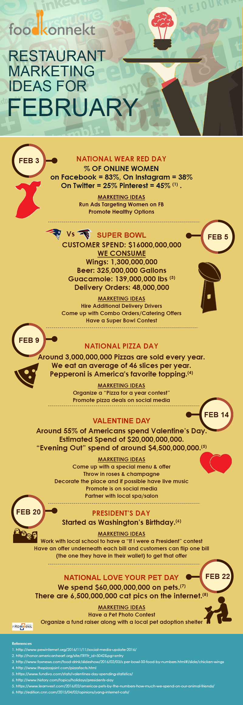 Here are some great restaurant marketing ideas for February 2017. Compliments of FoodKonnekt.