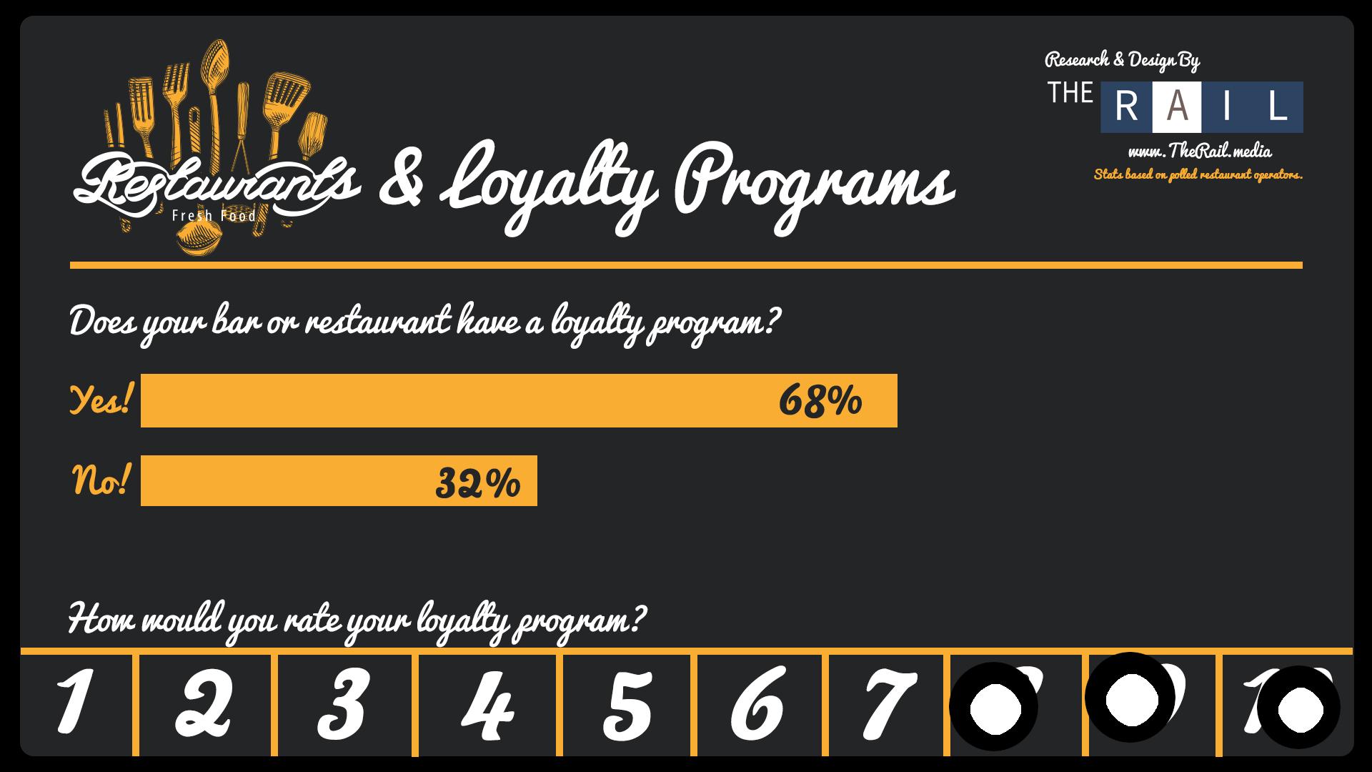 INFOGRAPHIC: Restaurant Loyalty Programs via Citizens of the Rail