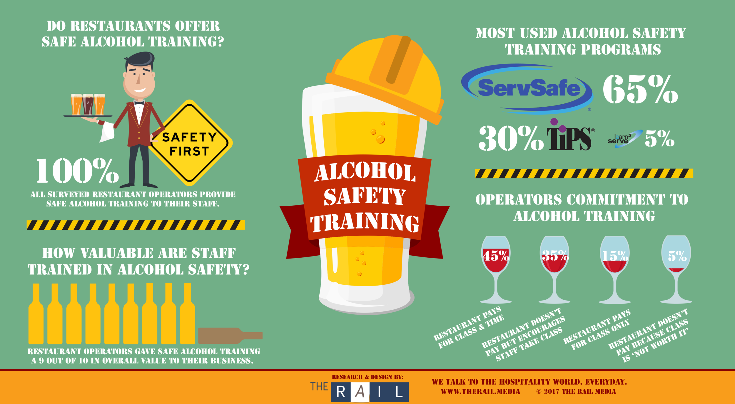How restaurants are dealing with alcohol safety training.