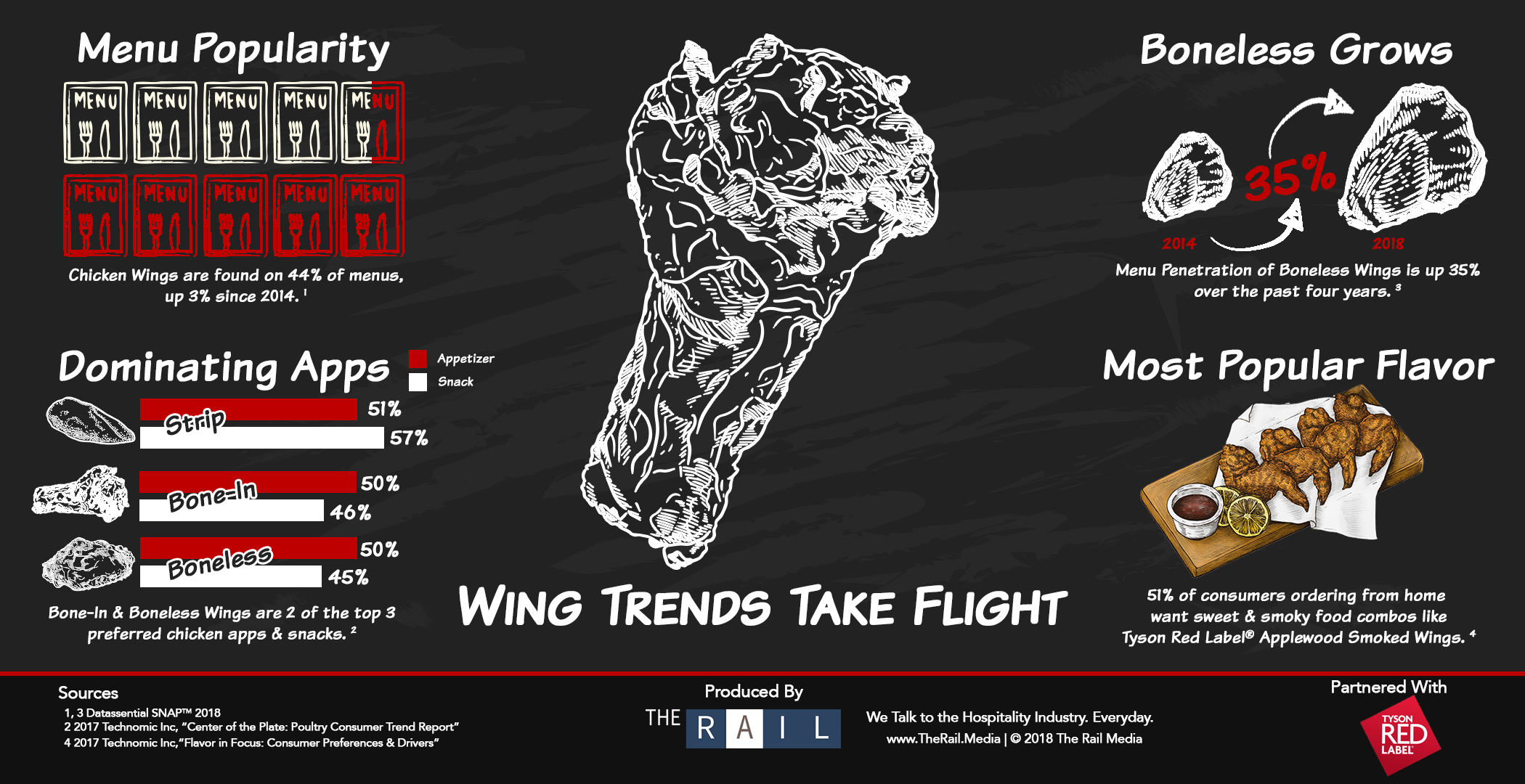 Restaurant Chicken Wing Trends infographic
