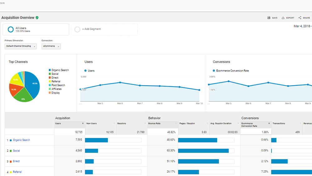 Check your restaurant's website analytics regularly