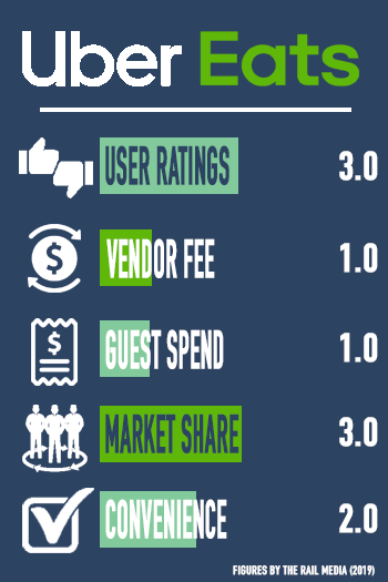 UberEATS Restaurant Delivery Service Ratings