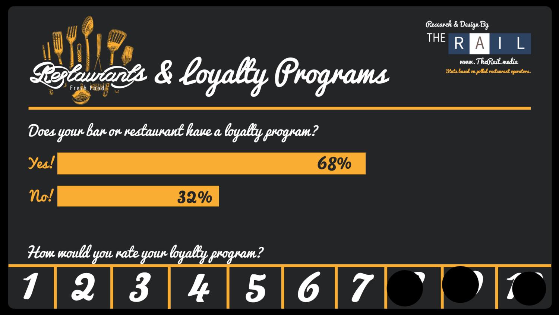 Do restaurants use loyalty program?