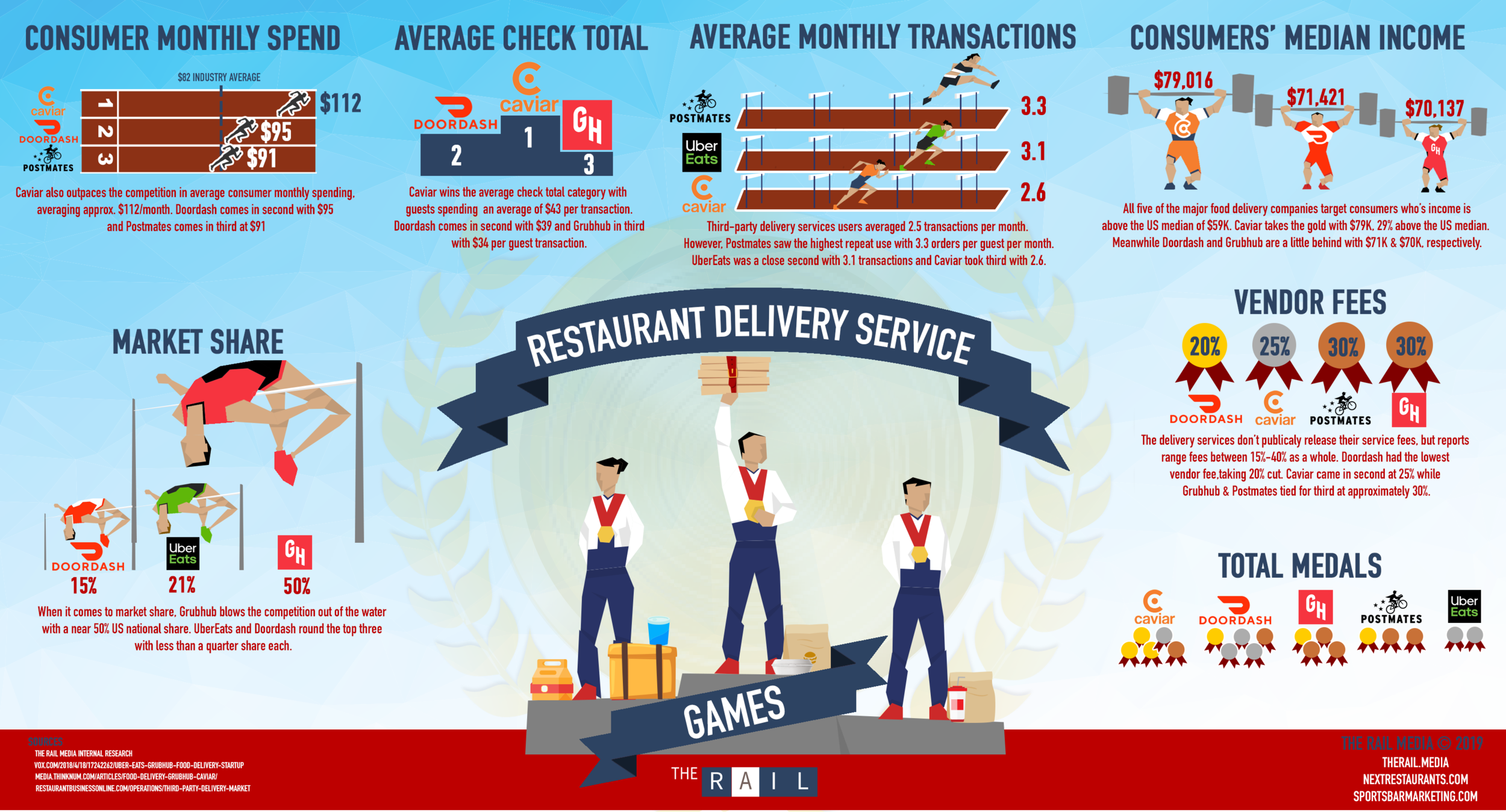 Who wins the Third-Party Restaurant Delivery Service Games?