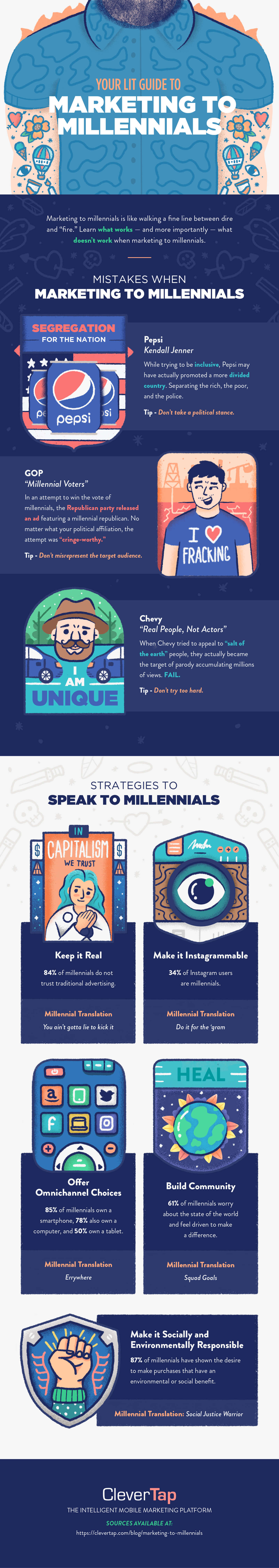 Marketing to Millennials infographic by  CleverTap