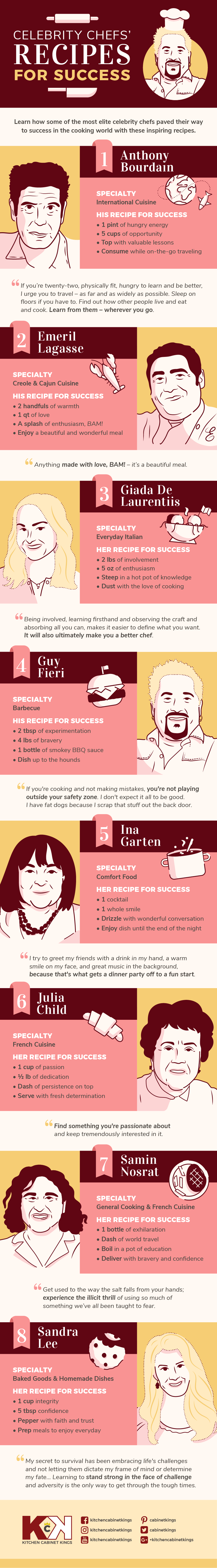 Celebrity Chef Recipes for Success infographic