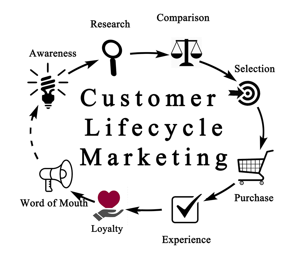 Does your restaurant understand the customer lifecycle?