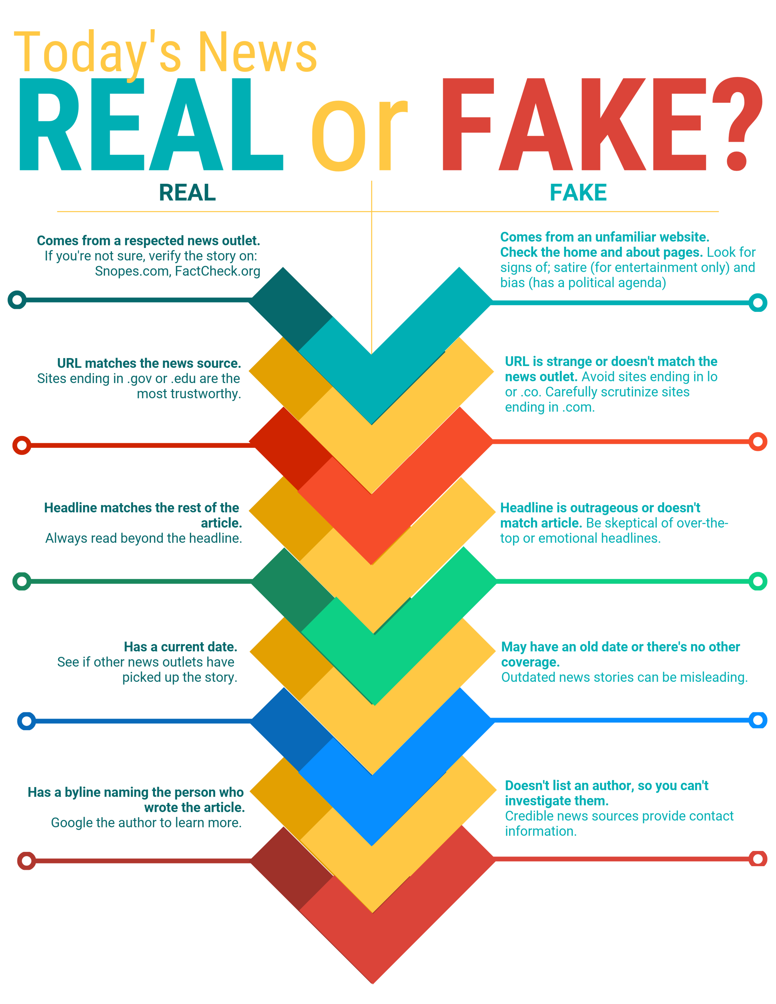 Real or Fake News.png