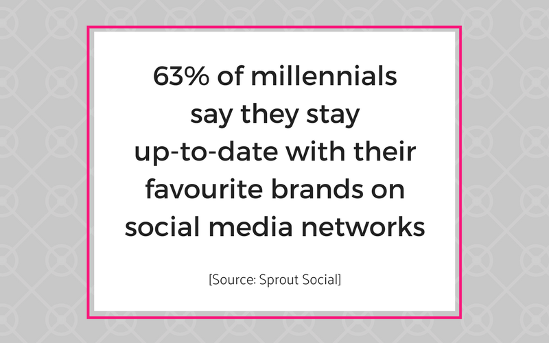 Millenials stay up-to-date with brands on social media.png