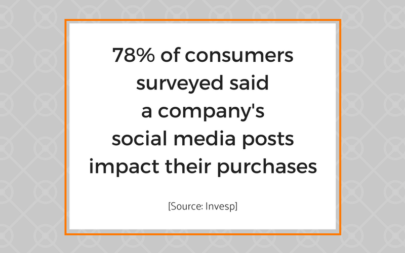 Social Media drives customer purchase decisions.png