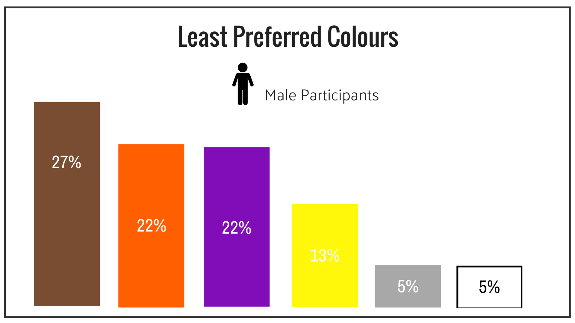 Male least preferred colours.png