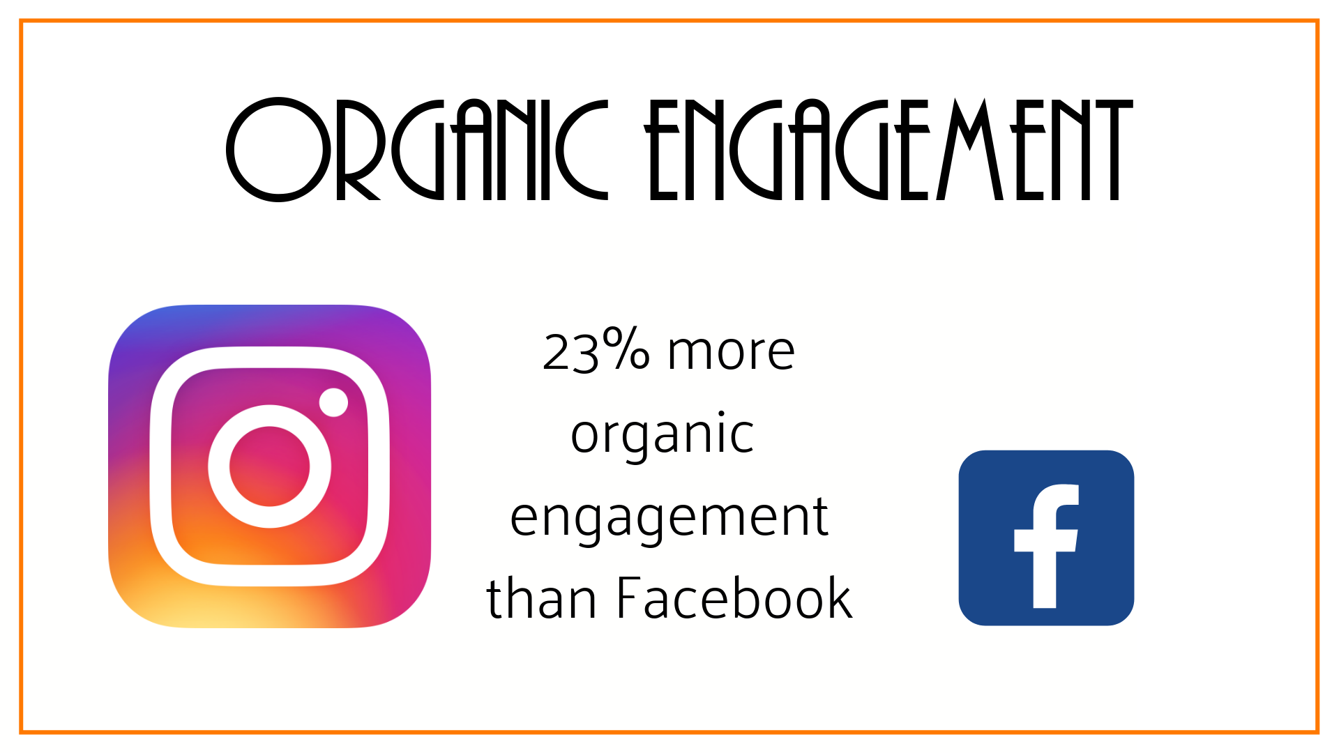 There is 23 per cent more engagement on Instagram than on Facebook.png