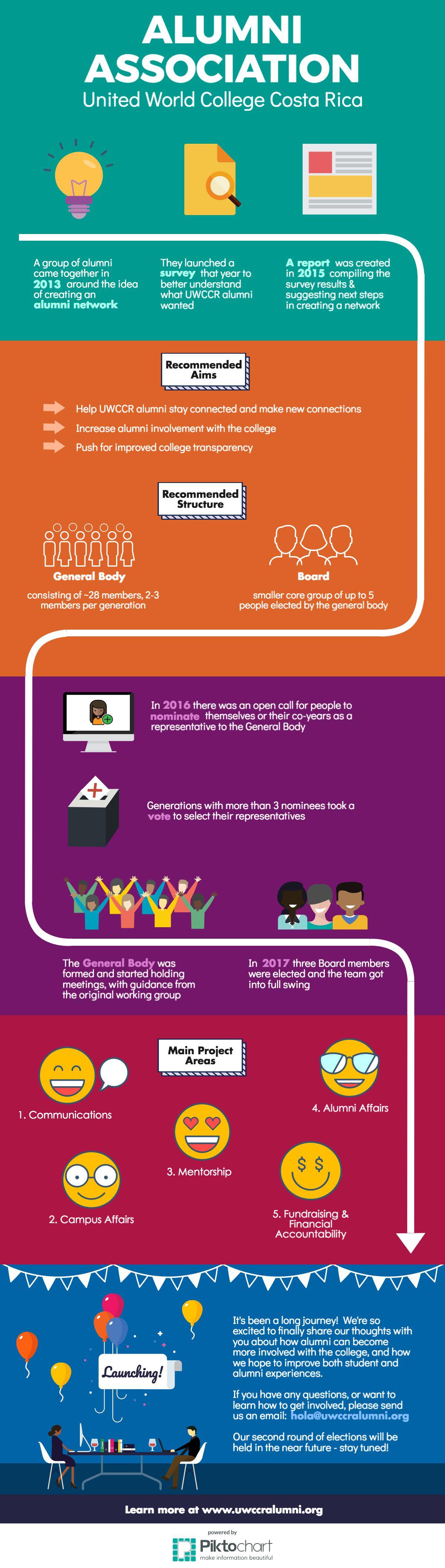 UWCCRAA journey infographic.jpeg