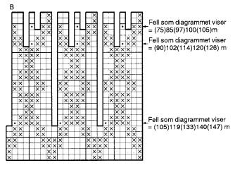 Dette Diagrammet er lånt fra Sandnes hefte 0811 - Til Fjells, oppskrift nummer 09.Heftet er gratis og kan lastes ned  her