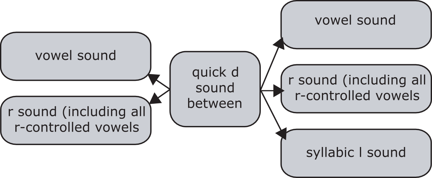 When does /t/ sound like /d/?