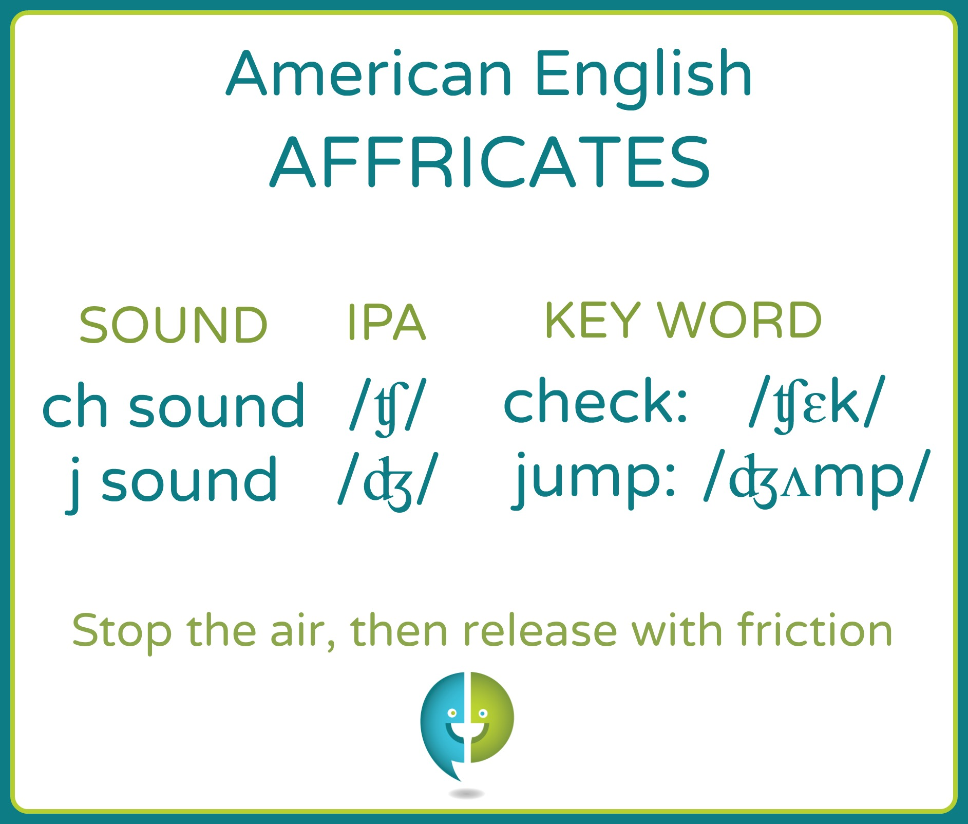 The English affricates, the  '  ch sound  ' /ʧ/ and   'j sound  ' /ʤ/ are two-part consonant sounds. They begin by fully stopping the air from leaving the vocal tract, then releasing it through a constricted opening.