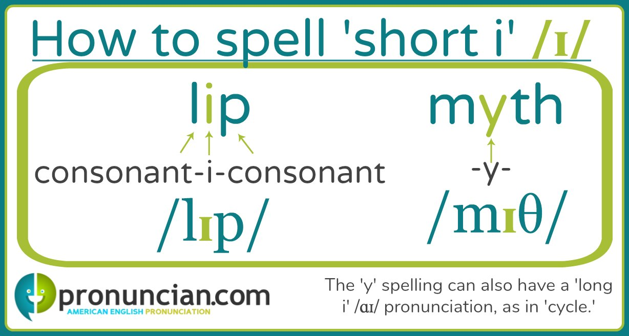 The 'short i' pronunciation can be spelled 'consonant-i-consonant' or With the letter 'y'.