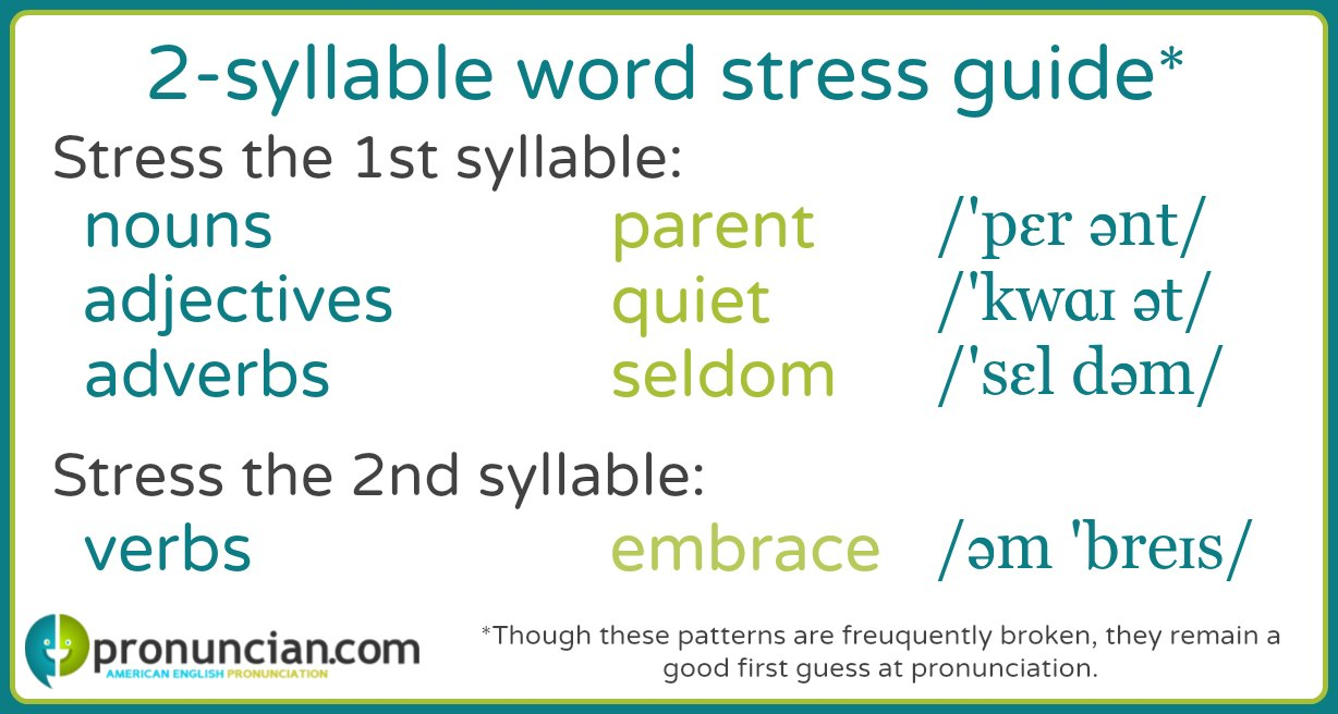 Learn the 2-syllable words stress patterns for English