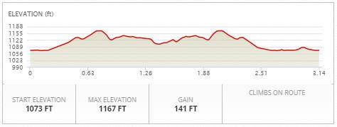 Run Elevation Profile
