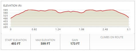 Run Elevation Profile