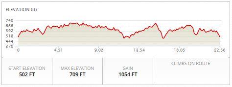 Bike Elevation Profile