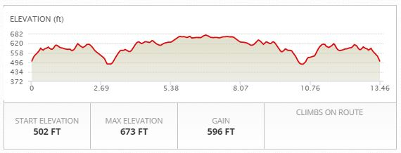 Bike Elevation Profile
