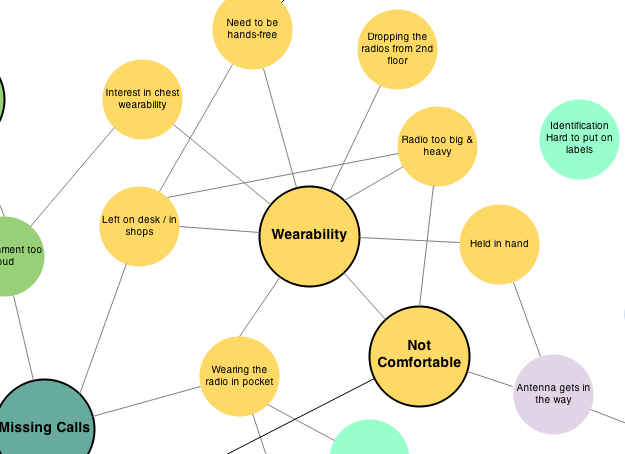 Visualization of related usability findings