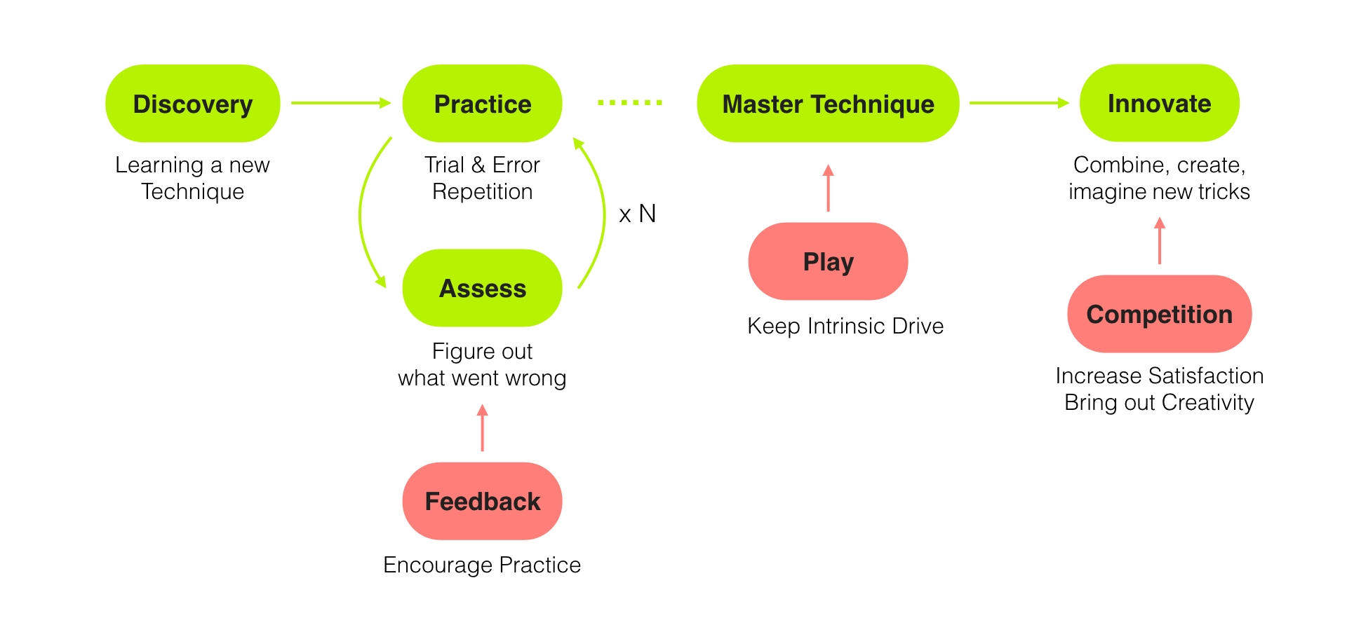 Our model on how musical feedback (in red) can encourage the learning process.