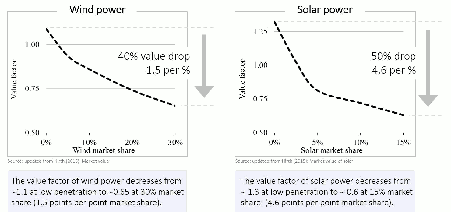 Research by German economist Lion HIrth finds that the value of wind and solar drop as they become a larger part of the electricity supply