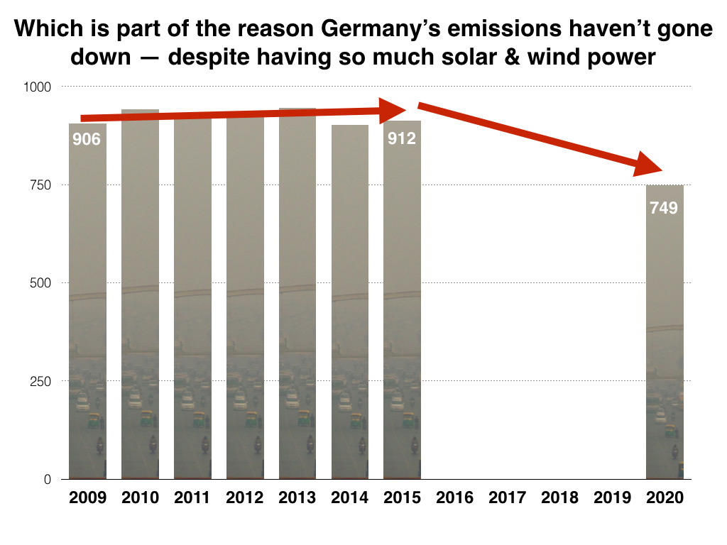 Source: data from German Environment Agency (UBA) & Green Budget Germany