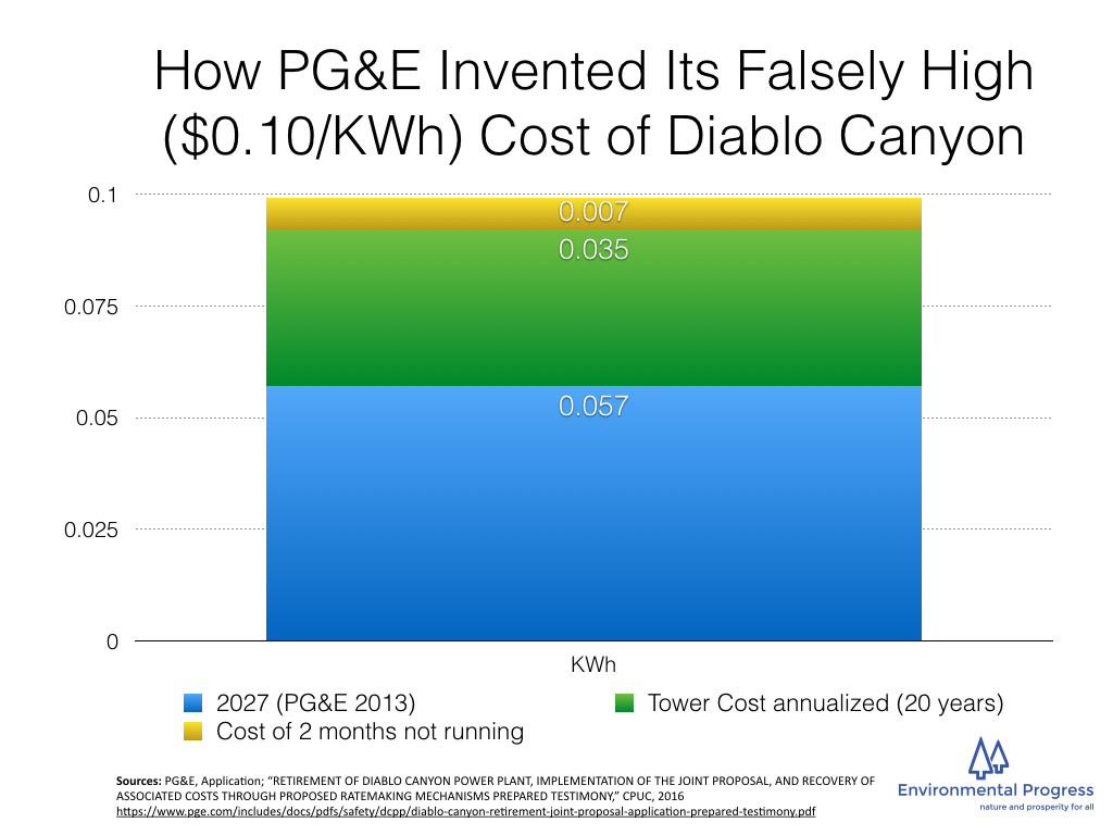 PG&E appears to have constructed its falsely high estimate of the cost of Diablo Canyon in 2030 by including the cost of not running the plant for two months to comply with once-through-cooling requirements — which is something PG&E appears to have made up whole cloth — and adding cooling towers, which California State officials and &PG&E's own consultant rejected 15 years ago.