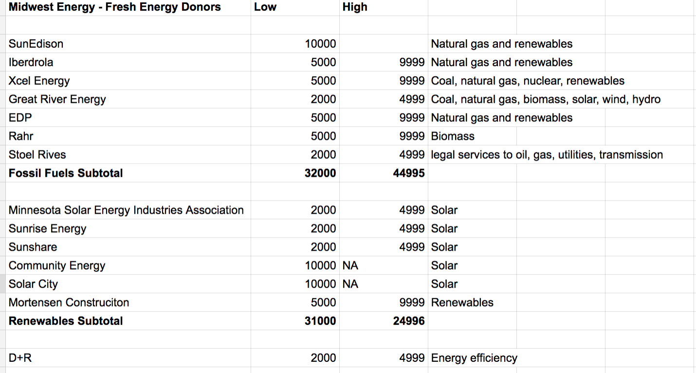 Corporate energy donations to Fresh Energy, which funds Midwest Energy News.
