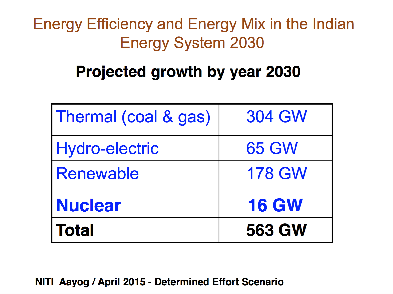 SLIDE FROM NUCLEAR POWER CORPORATION OF INDIA LIMITED